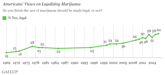 legalizing medical marijana